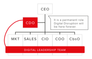 Chief Digital Officer, CDO will be the key digital role in companies